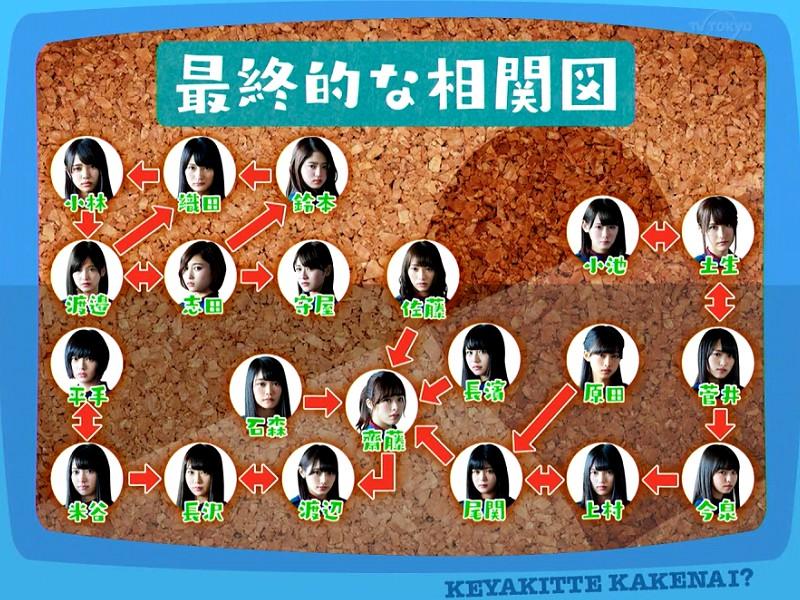 欅坂46メンバーの相関図
